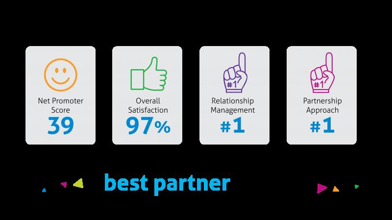 MRx Customer Experience Survey Results | Magellan Rx Management