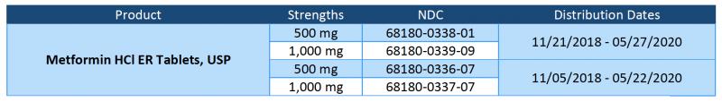metformin HCl ER tablets recall chart   Magellan rx Management