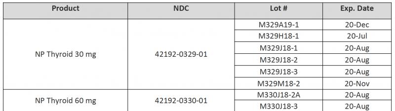NP Thyroid (thyroid tablets, USP) table   Magellan Rx Management